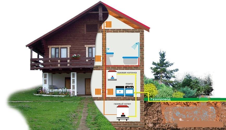 Газификация частного дома в деталях